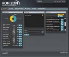 How does SBC Horizon work?