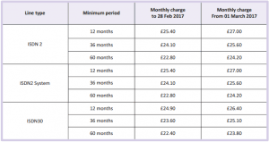 BT Price Hike 1