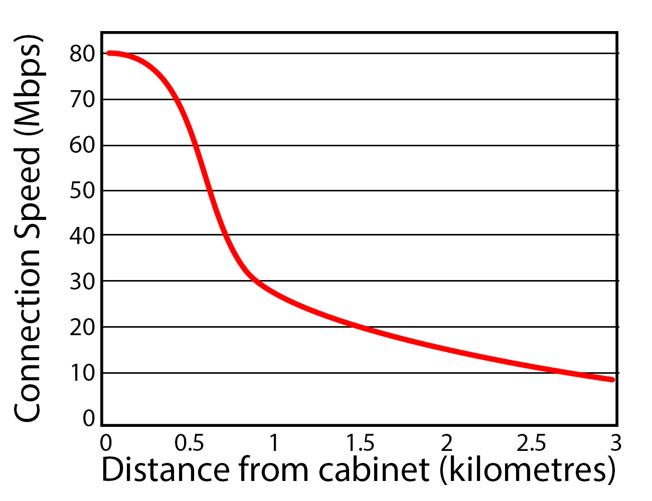 FTTC Broadband speed vs distance from cabinet graph